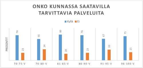 Ikääntyneet maalaiskunnassa -kyselyn tulokset
